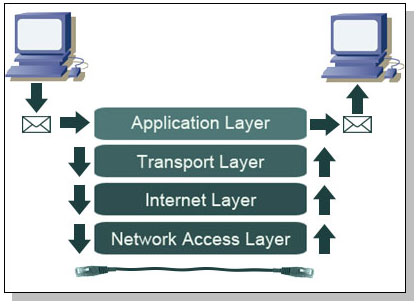 TCP/IP Protocol Layers